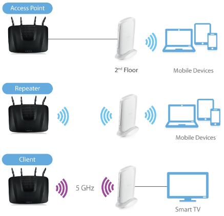 ZyXEL Armor X1 - AC2100 Wireless Gigabit Access Point / Range Extender  (Fyndvara - Klass 2)